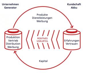 Marke ist ein Energiesystem